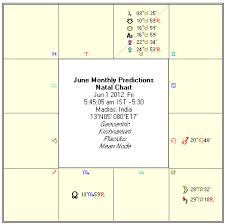 Moon Sign Chart 2012 Astrology June 2012 Monthly Horoscope Rasi Palan
