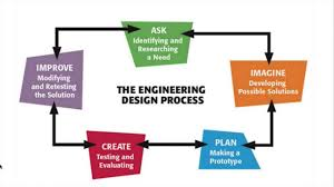 Engineering Design Process Chart 7 Studying Purposes Only Engineering Design Process T E 2