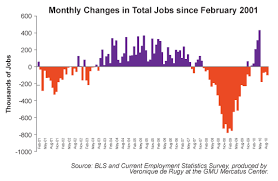 Polecat News And Views Job Creation Or Not So Much