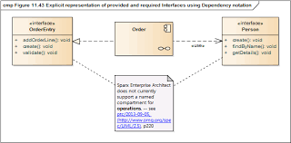 does enterprise architect meet the uml v2 5 specification figure 11 43 explicit representation of provided and required interfaces using dependency notation
