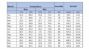 Costa Rica Climate Chart The Dominical Costa Rica Weather Travel Blog For Dominical