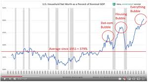 Analyst Who Predicted The 2008 Crash Warns Of Bubble Brewing