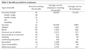 what does employees supervised mean wages and benefits for farm employees