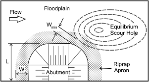 Abutment Definition Large Scale Flume Tests Of Riprap Apron Performance At A Bridge