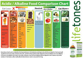 Lifetones Food Guide Chart Acidic Alkaline Foods