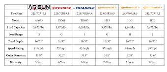 Truck Tire Tread Depth Chart Then Cruiser 67 Wheel 19 5
