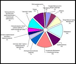 Курсовая работа Состав и структура государственных расходов и  Структура расходов государственного бюджета за 2007 год