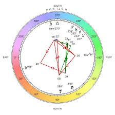 Relocation Natal Chart Relocation