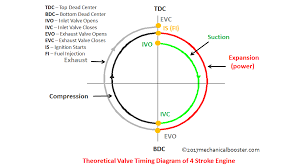 theoretical valve timing diagram of 4 stroke cycle engine 2 stroke engine valve timing diagram theoretical valve timing diagram of 4 stroke cycle engine