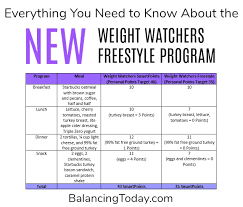 Weight Watchers Weekly Points Allowance Chart