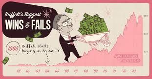 Warren Buffett Money Chart Infographic Warren Buffetts Biggest Wins Fails