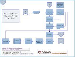 Sap Stock Chart Sap Core Modules Process Flow Charts Fi Sd Pp Mm Sap Mm
