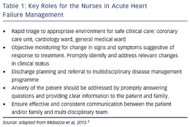 Sample Fdar Charting In Emergency Room Roles For The Nurse In Acute Heart Failure Management