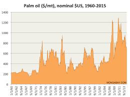 36 Actual Cpo Price Chart History