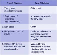 Type 1 Diabetes Vs Type 2 Diabetes Comparison Chart Are You A Diabetic Diabetes Management Rn School