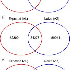 Endothermy Vs Ectothermy Venn Diagram Venn Diagrams Illustrating The Number Of Genes Expressed