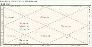 Prashna Kundli Astrology Find Lost Article Tarot School Of