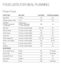 Herbalife Meal Plan Jump Start Menu Plan From The Beginning Of My Weight Loss Journey