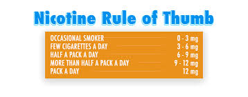 Vape Juice Nicotine Chart How To Vape A Beginners Guide To Vaping Vapewild