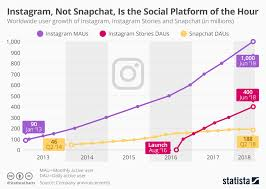 Chart Instagram Not Snapchat Is The Social Platform Of