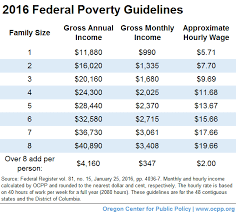 Texas Poverty Level Chart 138 Fpl Chart 2015 Related Keywords Suggestions 138