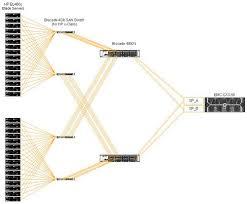 san topology diagram   hp bl  c hosts  qlogic fc mezzanine     flickr