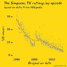 The Simpsons By The Data Todd W Schneider