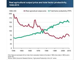 Us Agricultural Productivity Up Real Price Of Outputs Down