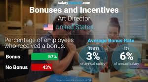 art director average salary in united