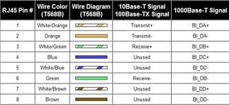 why can t i make unidirectional gigabit ethernet cable quora it s worth noting that there s no such thing as a ldquounidirectionalrdquo ethernet cable unidirectional means that it only works in one direction like a one way