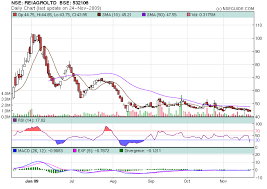 Nseguide Technical Chart Reiagroltd A Closer Look Technically Nseguide Com
