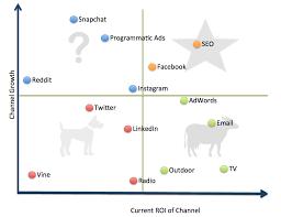 How To Use The Bcg Matrix Smart Insights Digital Marketing