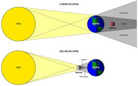 Solar Eclipses Dyer Vanderbilt University