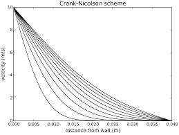 diffusion with crank nicolson scheme