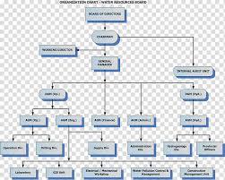 Organizational Structure Communication Organizational Chart
