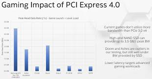 Pcie Speed Chart Intel Shows Pci Express 4 0 Means Nothing For Gamers Legit