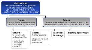 Parts Of A Table Chart Creating Figures And Tables