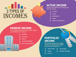 3 types of incomes visual ly 3 types of incomes infographic
