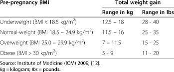 76 Exhaustive Normal Weight Gain In Pregnancy In Kg
