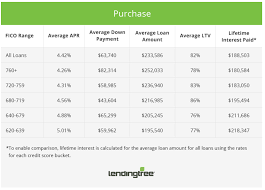 Report Mortgage Rate Comparison For Different Credit Score Ranges