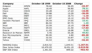Cnet Stock Chart So Much For That Idea Tech Stocks Have Fallen From 1999 To