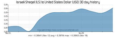 Ils To Usd Convert Israeli Sheqel To United States Dollar