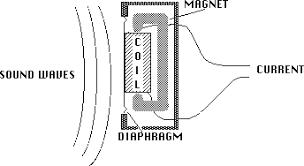 dynamic microphone diagram 1920 condenser mic diagram wiring diagram of microphone wiring diagram compilation dynamic microphone diagram 1920 condenser mic diagram