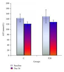 The Bar Graph Of Liver Enzymes Ast And Alt Showed That There