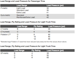 Load Range E Tire Pressure Chart Its Easy To Identify A Tires Load Range Tire Rack Team