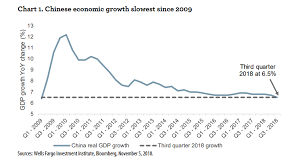 Chinese Growth Chart The Scariest Economic Chart In The World Right Now May Come