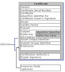 Digital Certificate Zlatan Fontanacountryinn Com