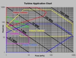 Water Turbine Wikipedia