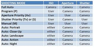 Camera Iso Chart Iso Phot Agape Photo Resource