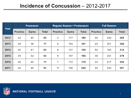 2017 Injury Data Nfl Play Smart Play Safe